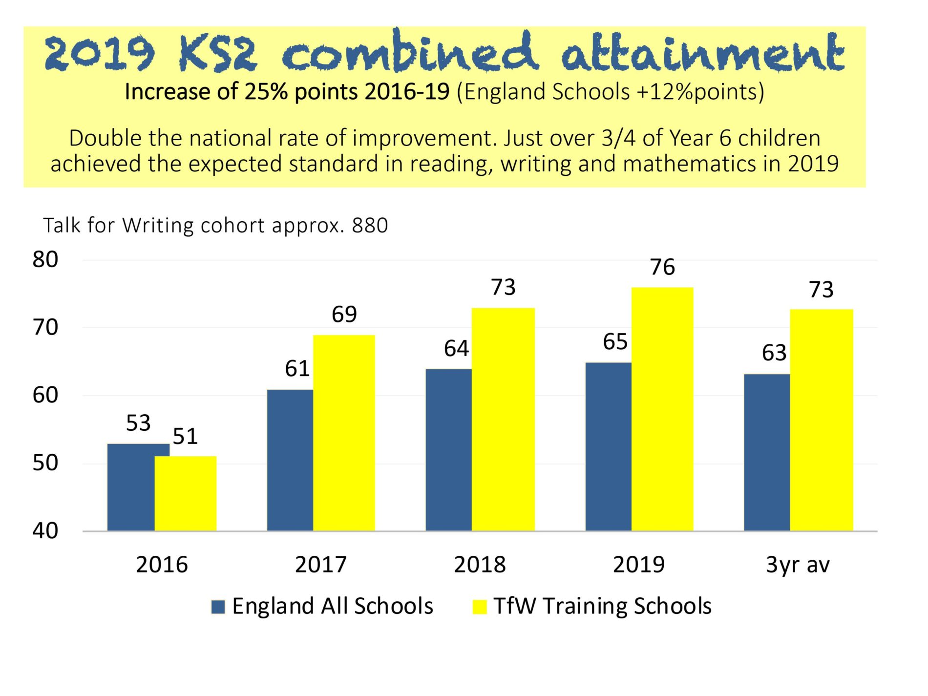 Talk for Writing Training Centres KS2 combined attainment bar chart